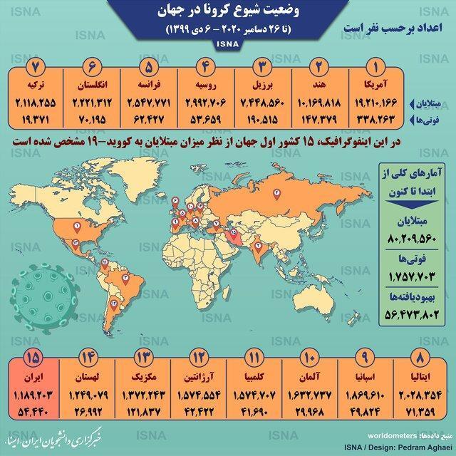 آمار کرونا در دنیا تا 6 دی (اینفوگرافیک)